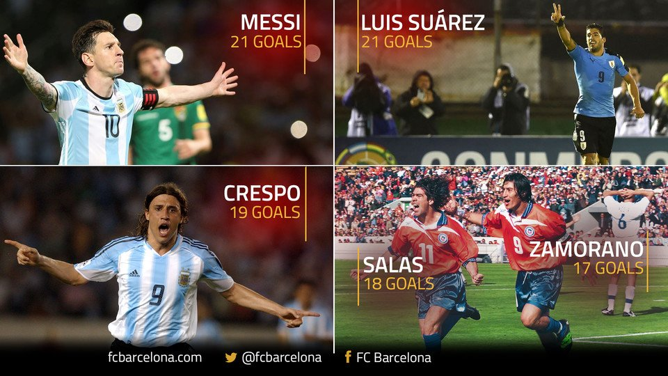 ���� Leo Messi and Luis Suárez are now the all-time joint top goalscorers in @CONMEBOL qualifying https://t.co/pxQUrunzXl