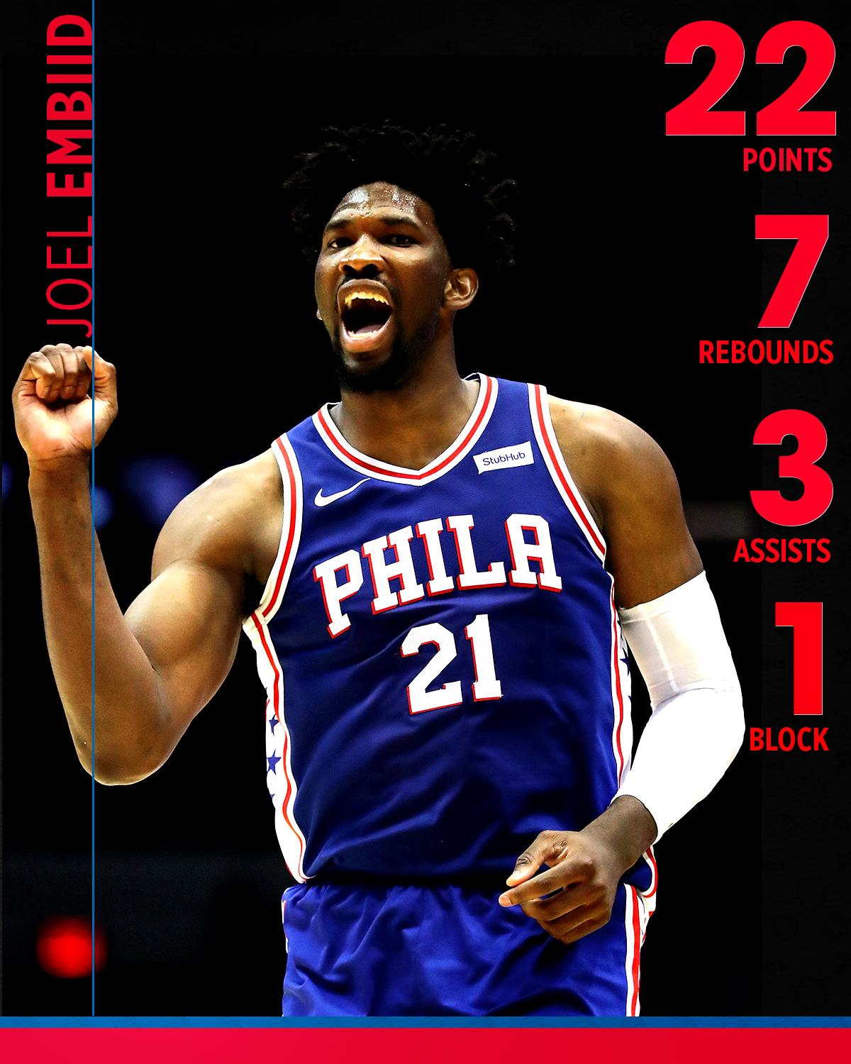 Joel Embiid played less than 15 minutes and did this ⬇️ https://t.co/4aykU3MU3M