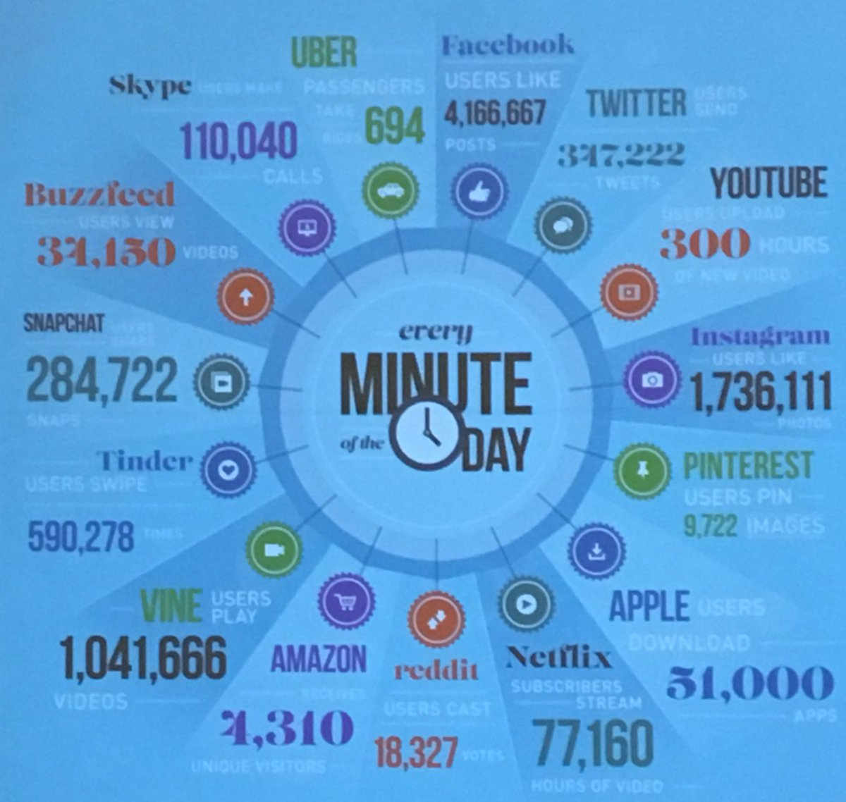 RT @andrewtwallace: What happens every 60 seconds on the internet via @k_shelton #ACTEM17 https://t.co/1J2NmdRbpM