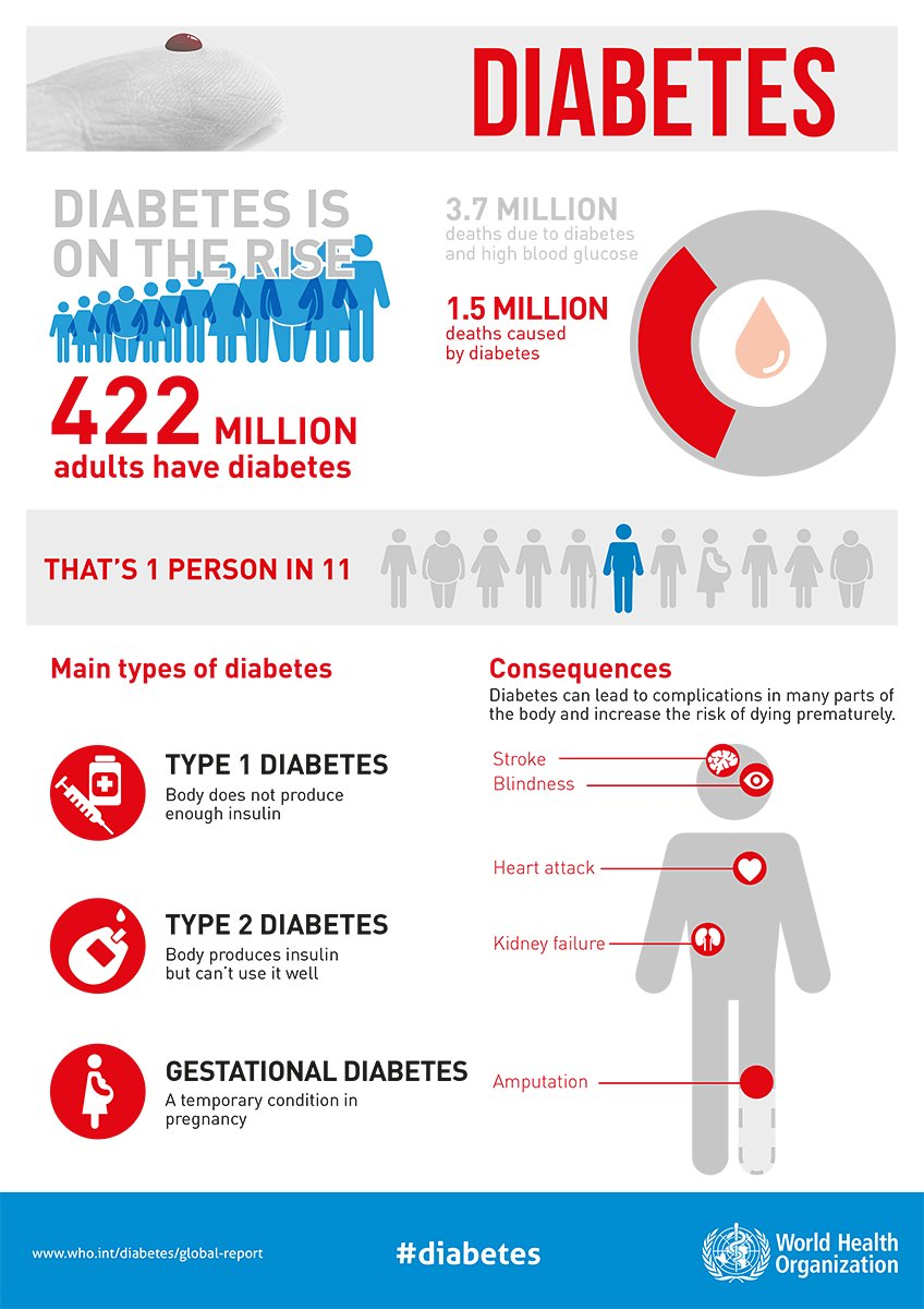 test Twitter Media - To #BeatNCDs, we must halt the rise in #diabetes by 2025. https://t.co/qcDbTwFKMo https://t.co/DQgVrVyIMA