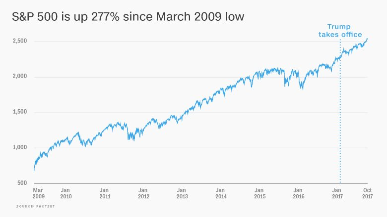 The Bull market is 103 months old. Trump owns 11 of them