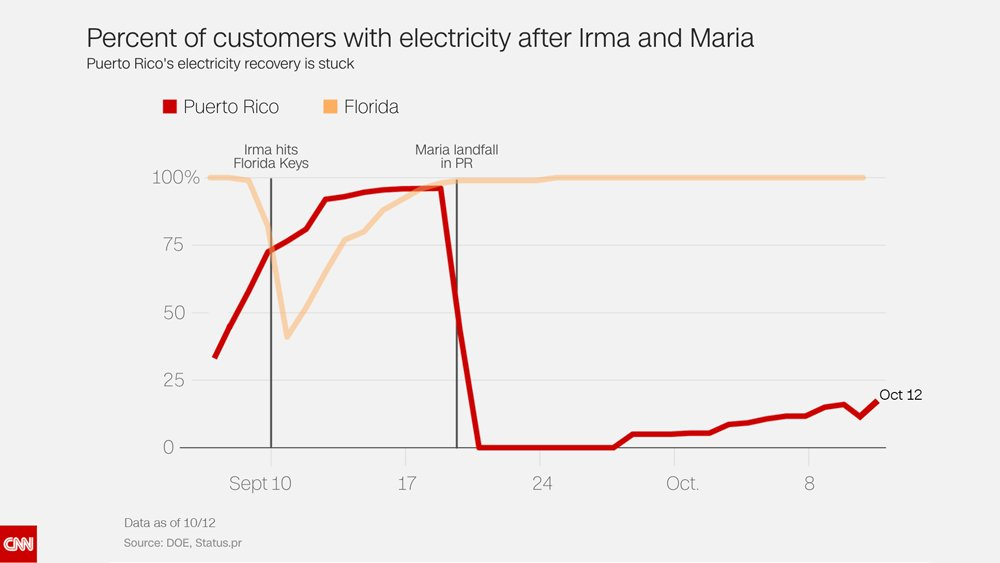 Puerto Rico's unbelievably slow recovery in two depressing charts https://t.co/zm6Y5TznHw https://t.co/F8RqRvmwCy