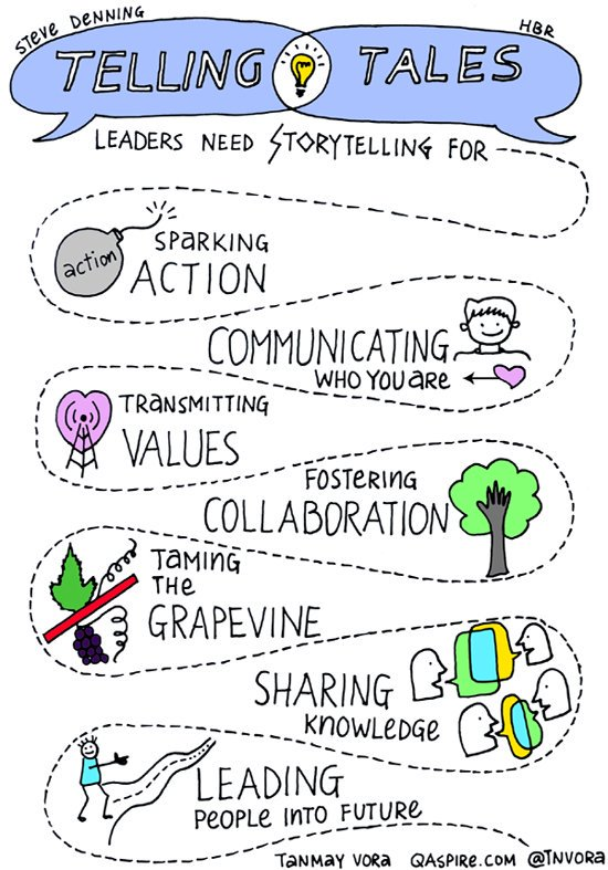 Good leaders know how to tell the organization's story #sketchnote via @tnvora based on @stevedenning #edchat #eduleader #edadmin #cpchat https://t.co/nECQfNRNYu
