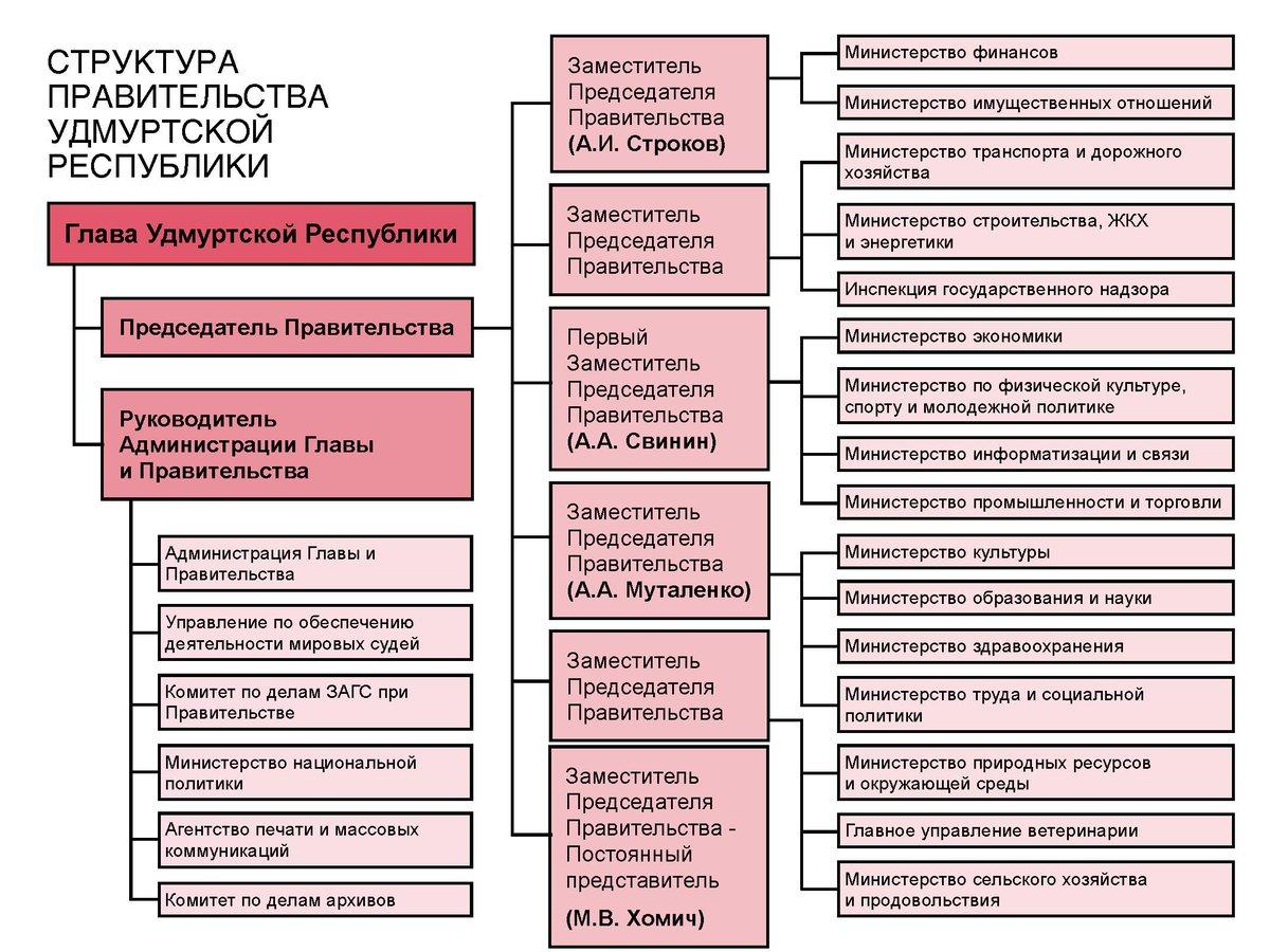 Структура государственной власти в рф схема 2018