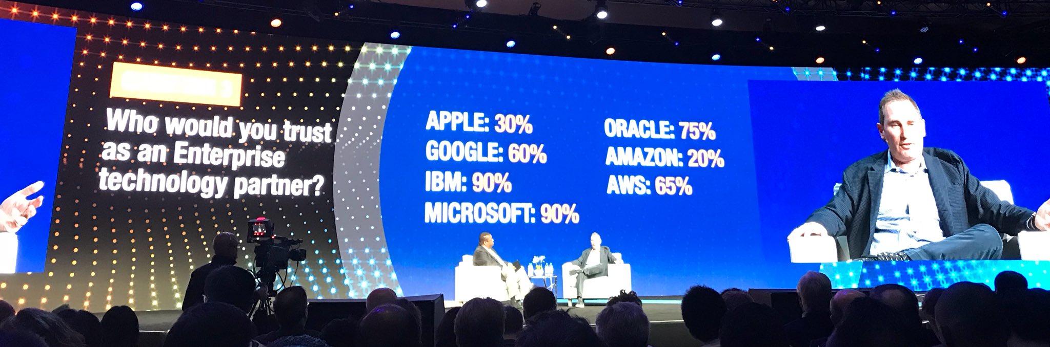 Microsoft shining on AWS, in presence of AWS CEO 😛😁😁 #GarterSYM #Microsoft #AzureStack https://t.co/oaPSHU524q