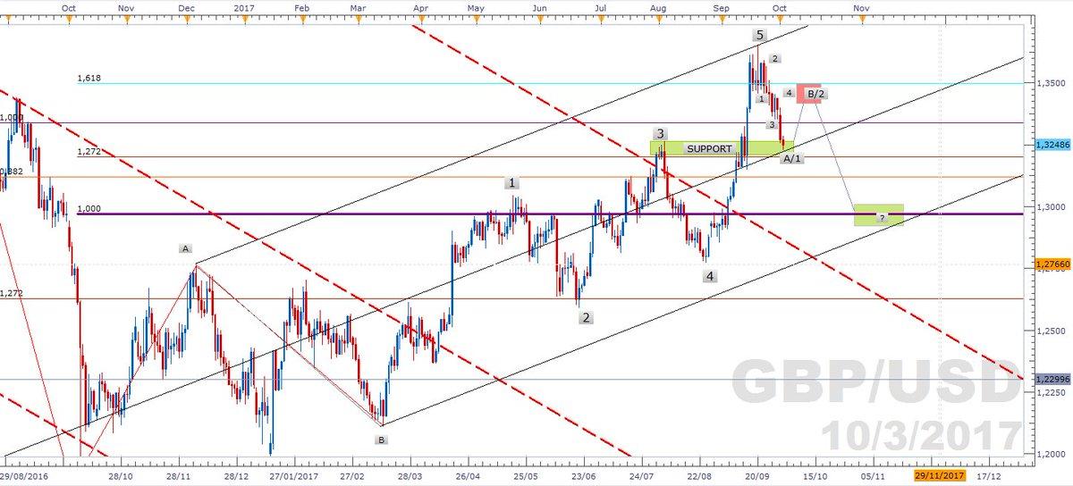 $GBPUSD Le GBPUSD (daily chart)