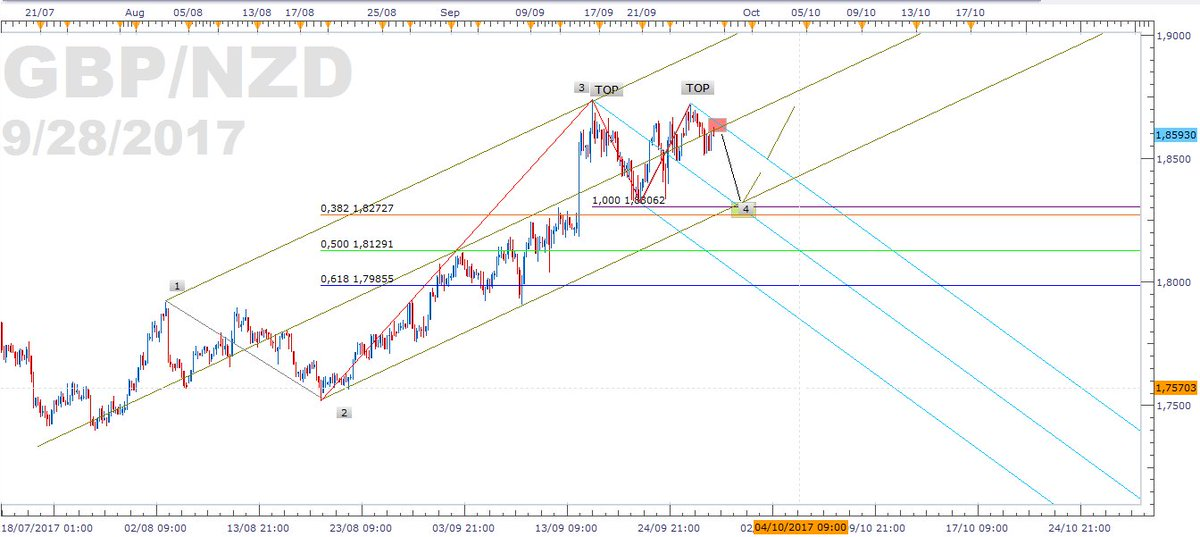 $GBPNZD Vue H4: Une correction v