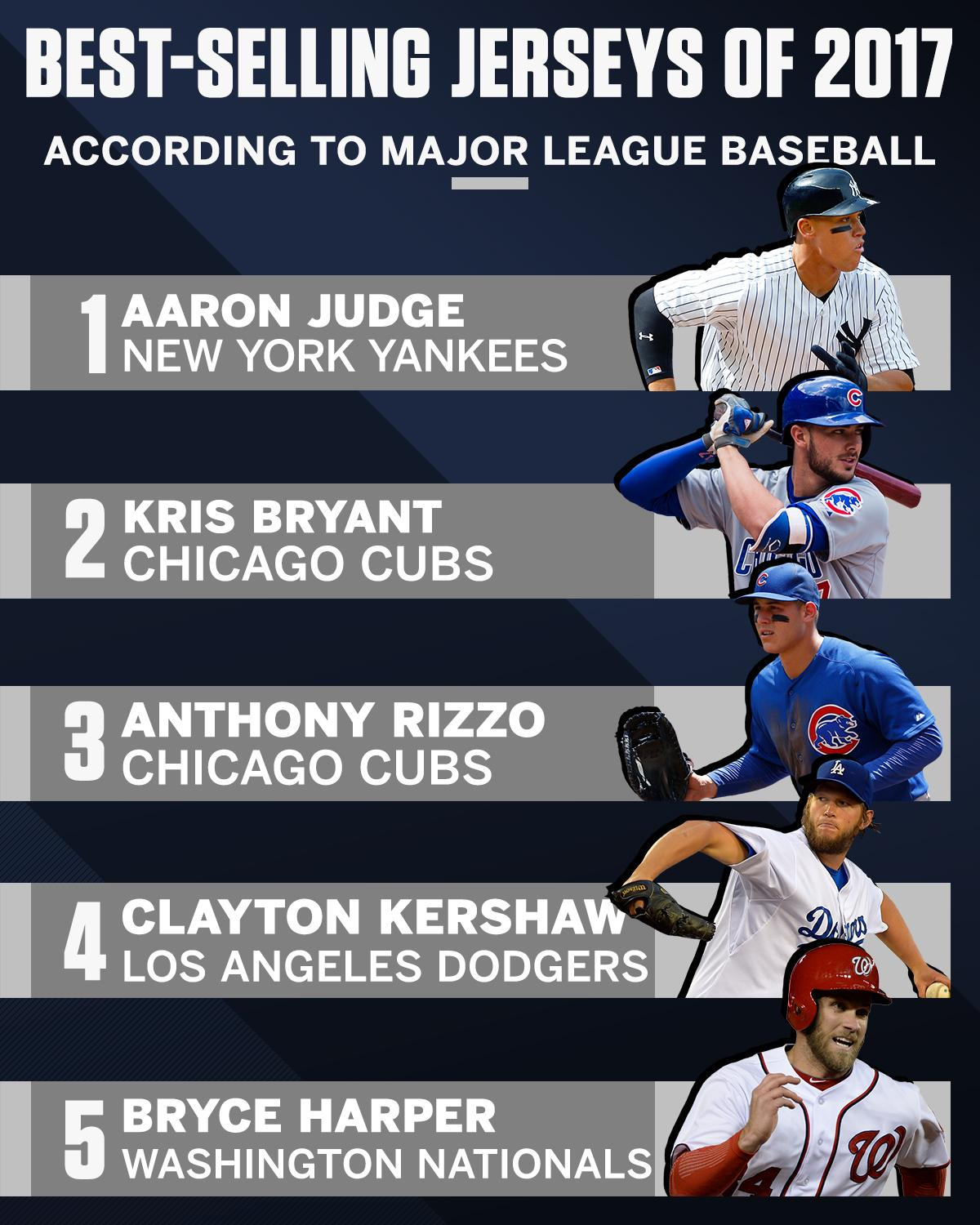 Aaron Judge tops MLB jersey sales with the best-selling rookie jersey ever. https://t.co/GyY5AMmMDU