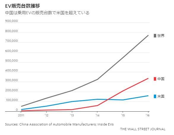 EVに賭ける中国、「力業」で普及促進 米国抜き台数トップに、補助金や規制が「新エネルギー車」の販売をけん引。