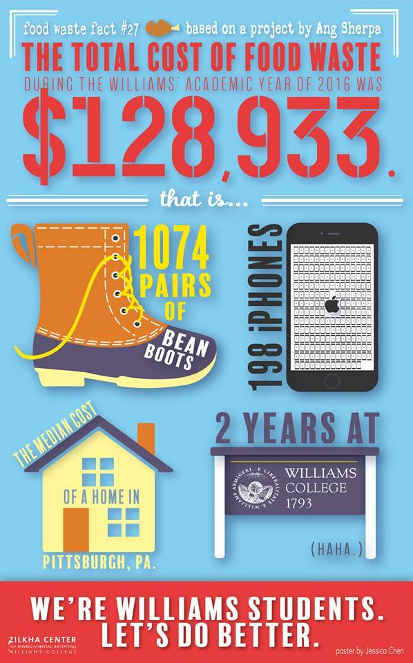 test Twitter Media - The Zilkha Center shared this infographic to show how food waste is a problem on campus. They'll share solutions over the next few weeks. https://t.co/EAP6IcMBSc