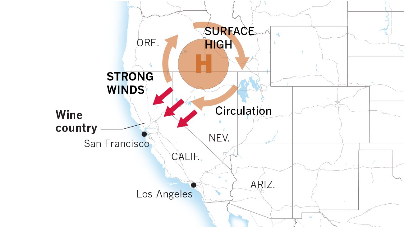 What causes the powerful, dry winds that are fanning the flames in Napa and Sonoma counties https://t.co/IqrdRJpeMY https://t.co/JZwGa7EvsW