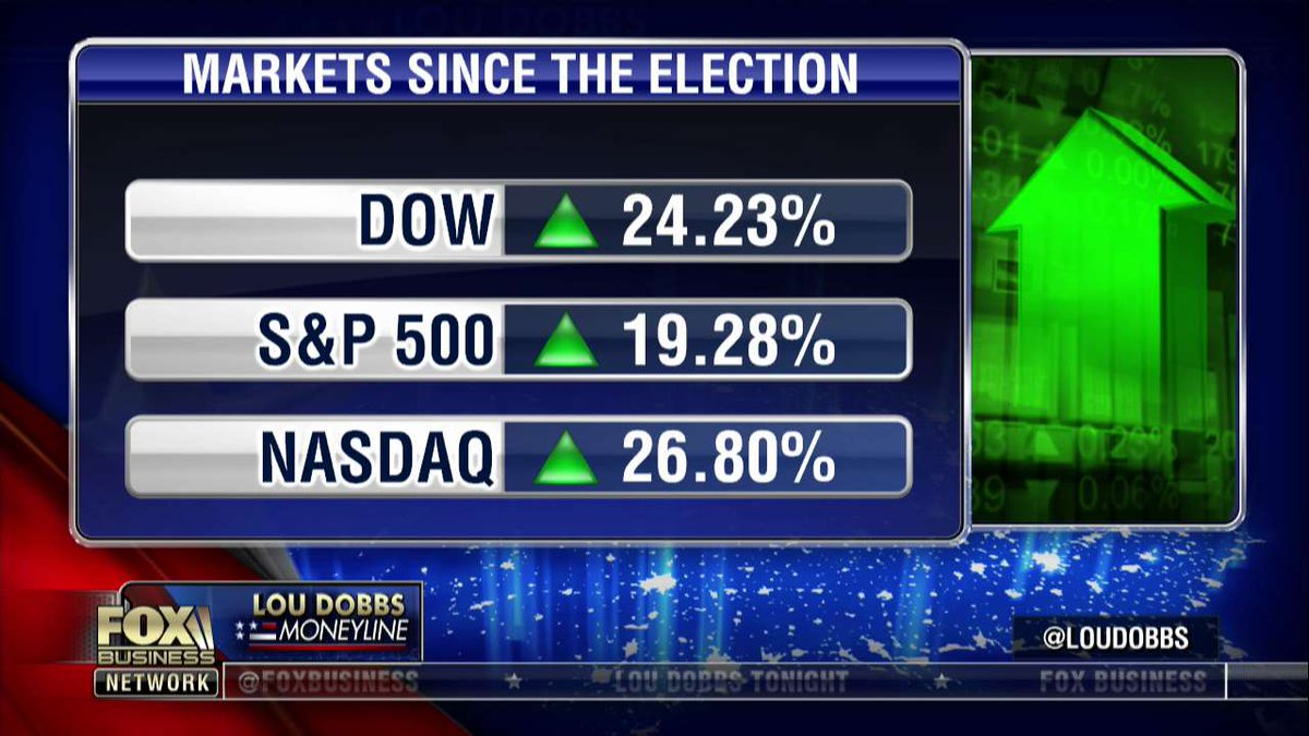 RT @FoxBusiness: #StockAlert: U.S. markets since the election https://t.co/1kwamJuizO