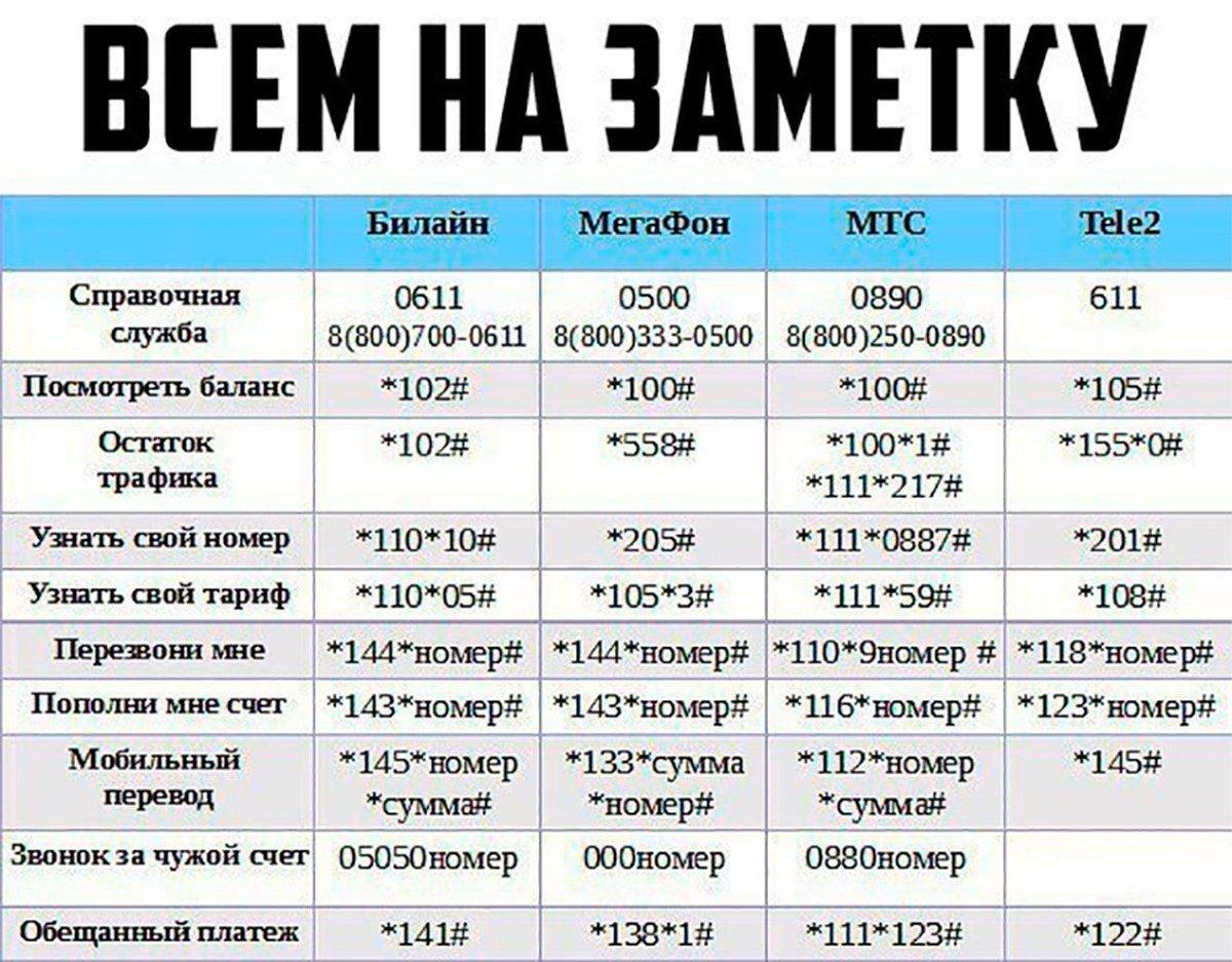 Как с мегафона сделать переадресацию на мтс на другой номер