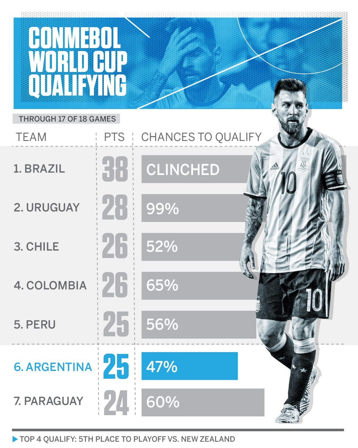 With one game left to play, the possibility of a World Cup without Lionel Messi and Argentina is very real. https://t.co/5aO3z65vsi