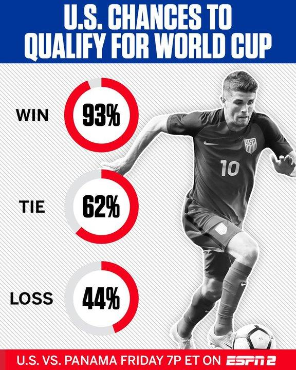 Reminder: with a win today vs. Panama, the U.S. would be looking at a 93% chance to qualify for the World Cup. https://t.co/YJuPa44Tmd