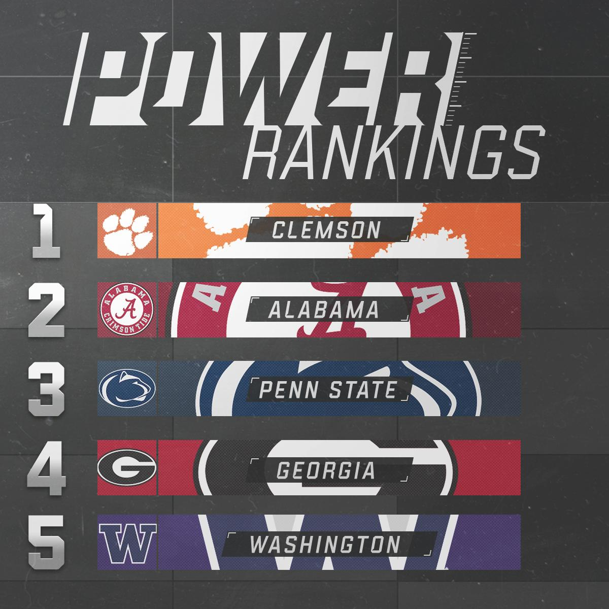 We've got a shake-up in the top 5.  MORE: https://t.co/Q4kWJcvObC https://t.co/KzsDGwFhXa