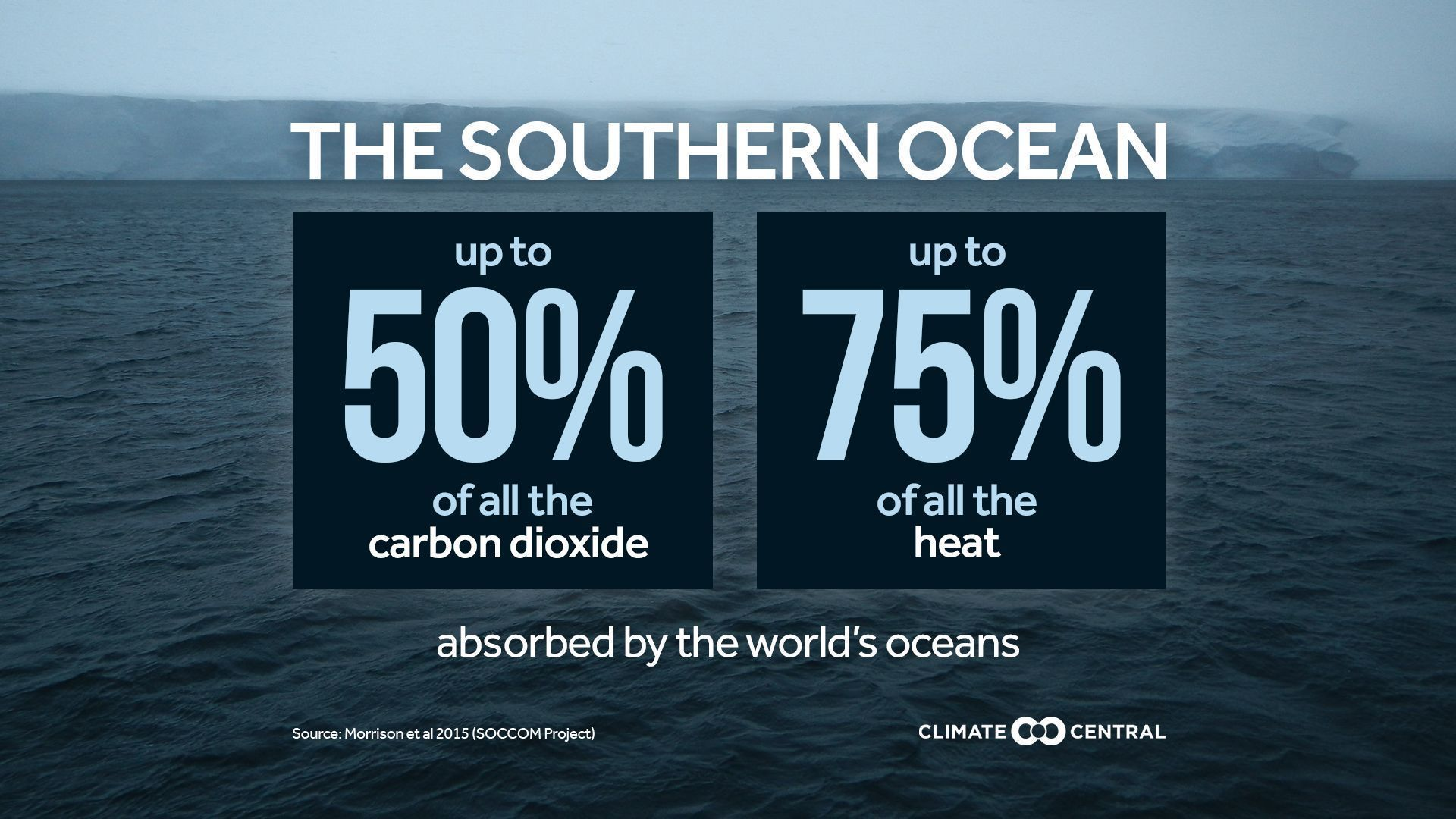Here's why it's so important to study the Southern Ocean https://t.co/iYMd1jp6H1