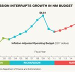 NM's budget: From flush to cash crunch in 9 years