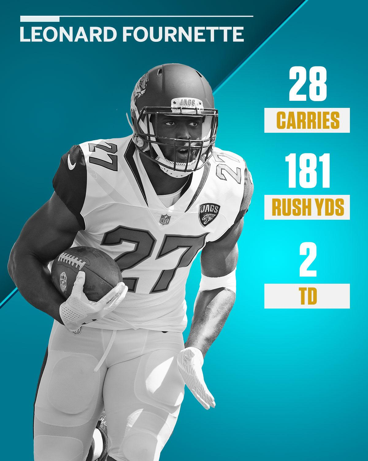 Leonard Fournette didn't look like a rookie out there today. https://t.co/aHS58tVliC
