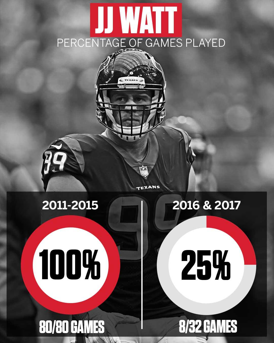 J.J. Watt hadn't missed a single game in 5 seasons.  He will miss 24 in the past two. https://t.co/RcwMRWlXOP