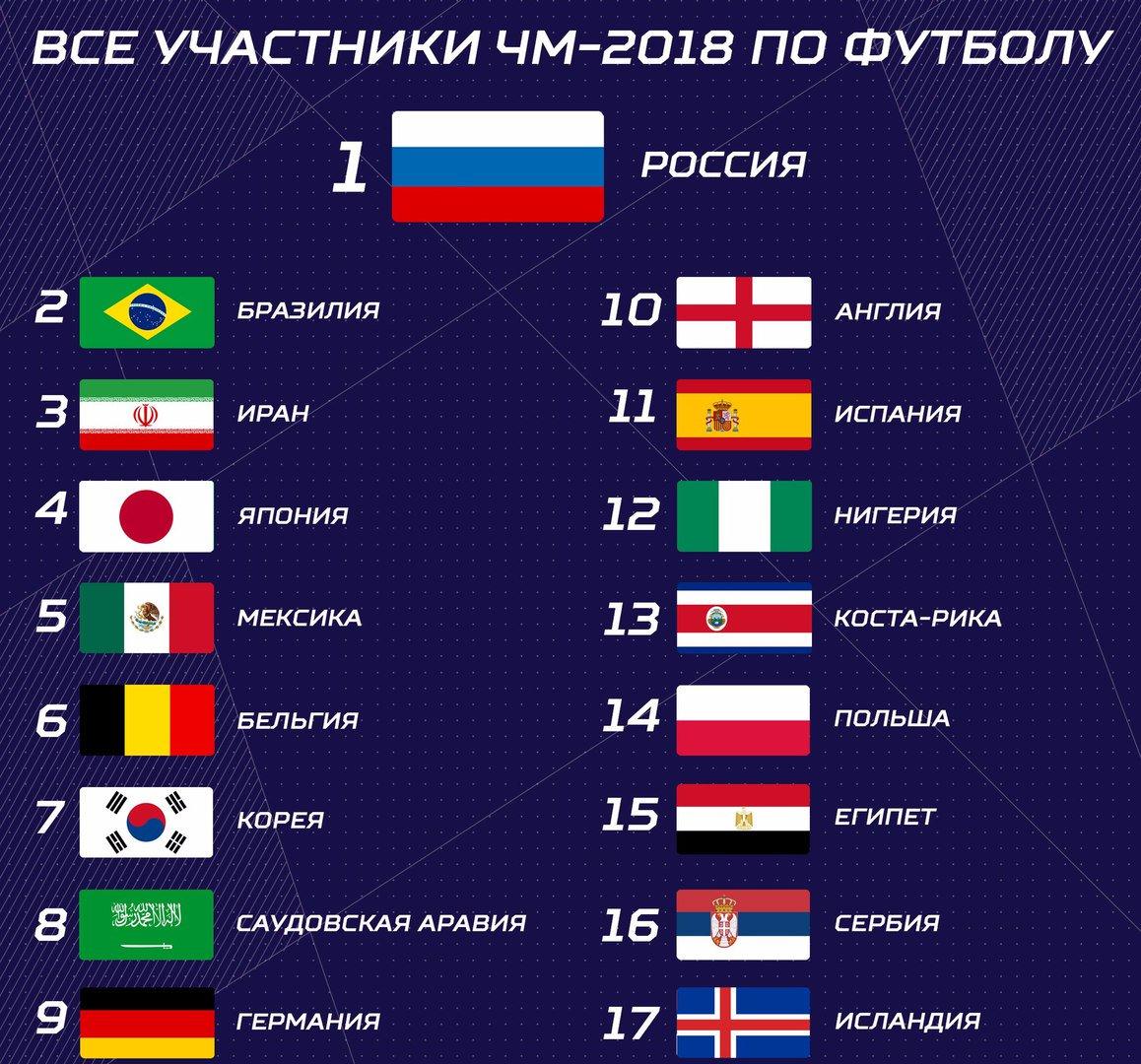 Какие команды будут участвовать в чемпионате мира по футболу 2018