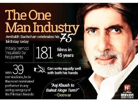 Happy happy happiest Birthday to the living legend of hindi cinema Shri Amitabh Bachchan ji love u sir