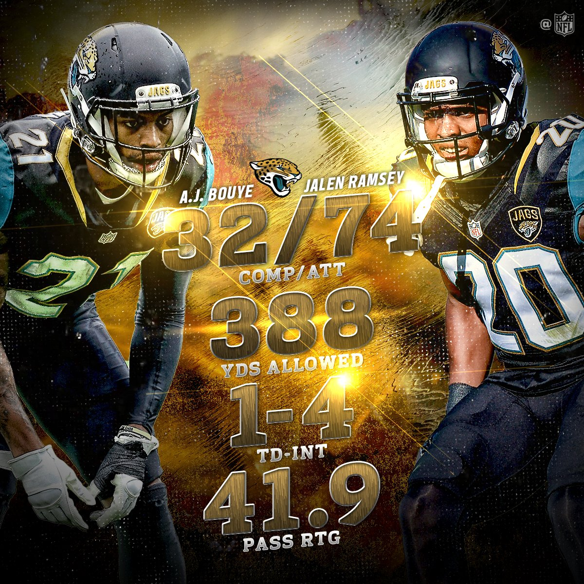 You shall not pass on the @Jaguars CB tandem.  ����⬇️ https://t.co/idXVHf7fua