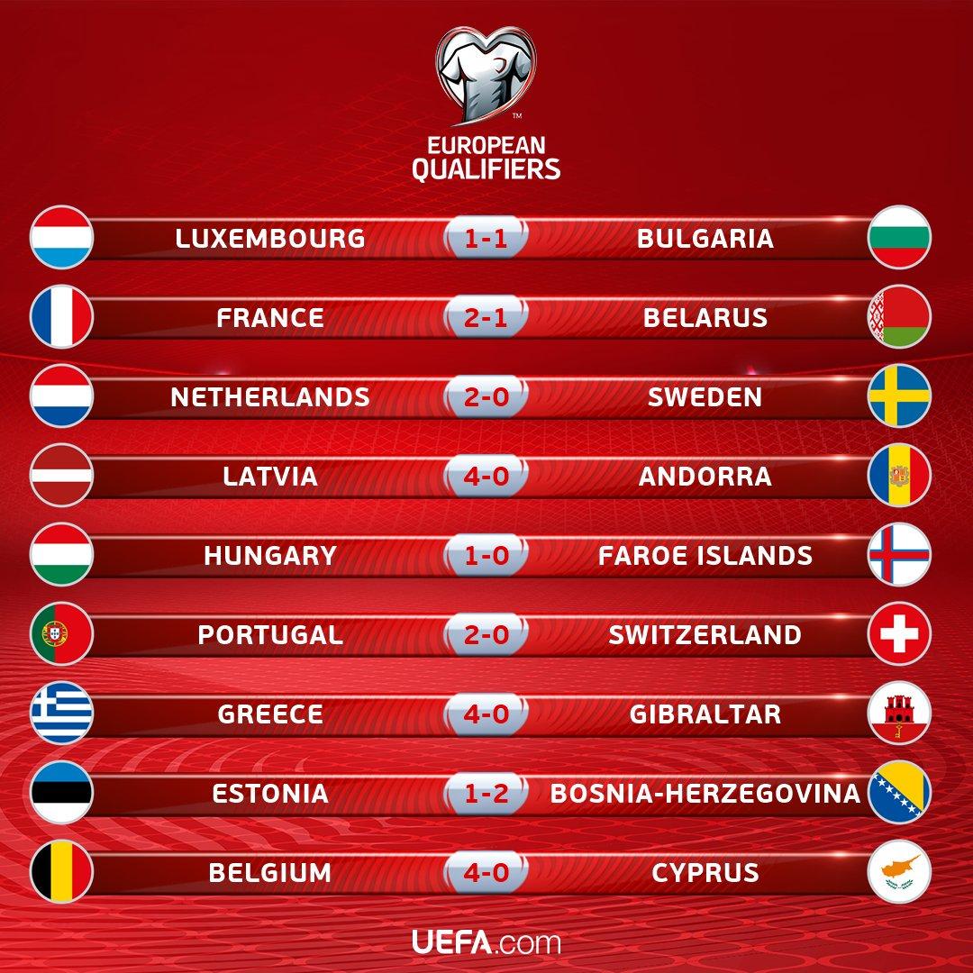 Resultados da última noite da qualificação europeia para o Mundial através da fase de grupos. #WCQ https://t.co/LRGMyfK5Q8