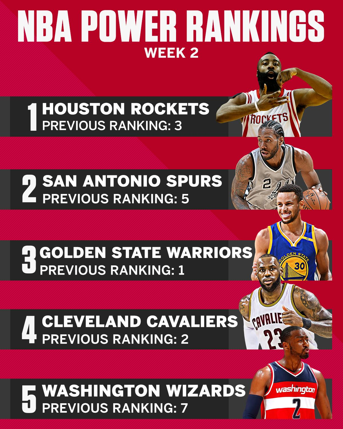 There has been quite the shakeup in our Power Rankings heading into Week 2 of the season: https://t.co/tdywkSg87x https://t.co/xwFQBZYNCp
