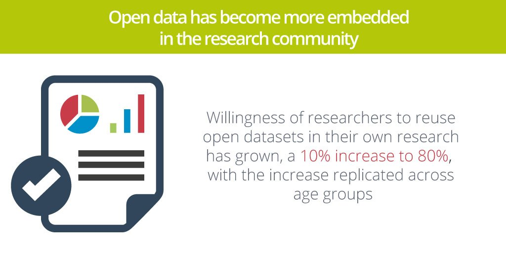 "test Twitter Media - ""Open data has become more embedded in the research community.""   #stateofopendata https://t.co/mm9XS7a2pH   #OAWeek #openaccess @figshare https://t.co/3ATsglUg25"