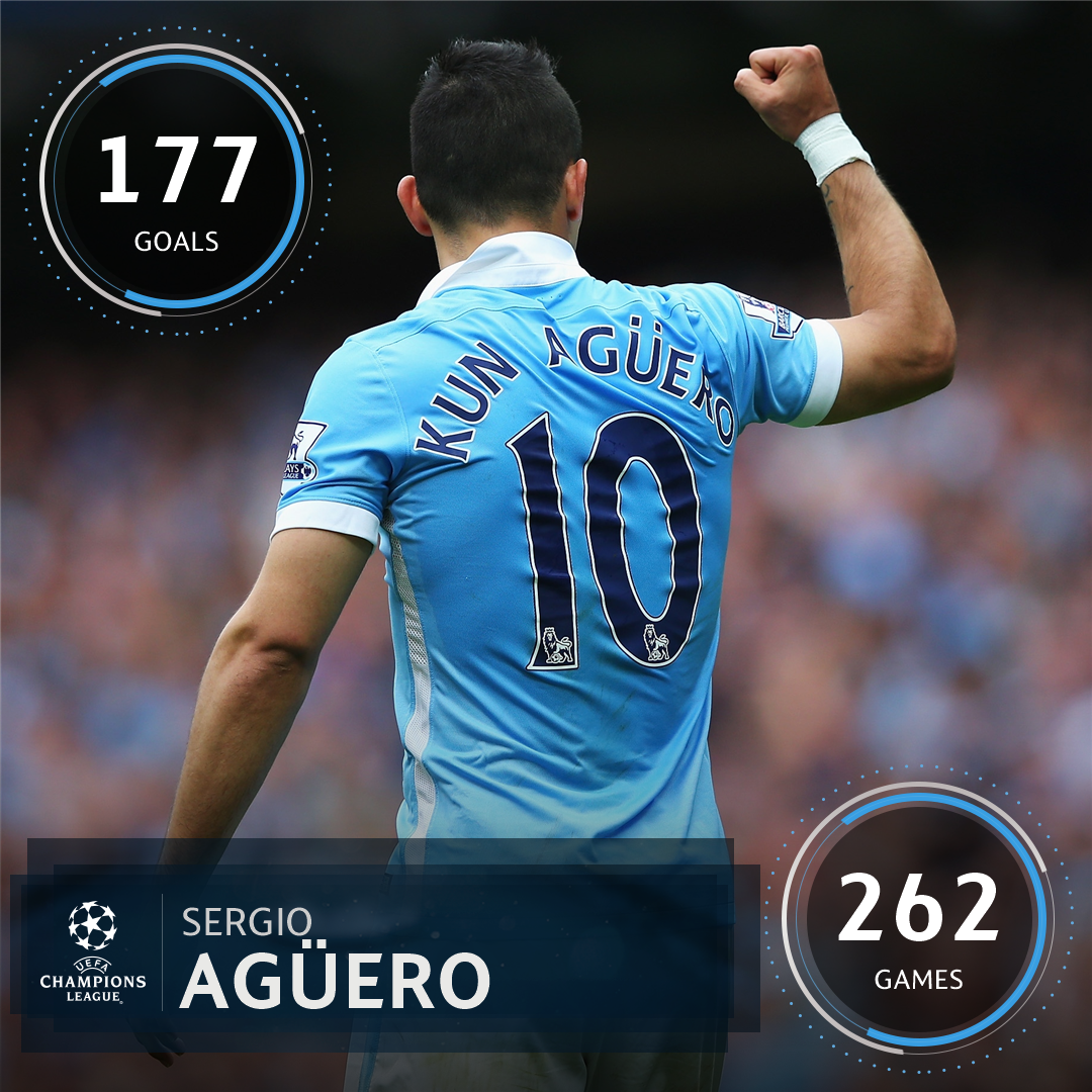 Sergio Agüero's record at Manchester City...  Top scorer in the #UCL? https://t.co/57seFS1ZHj