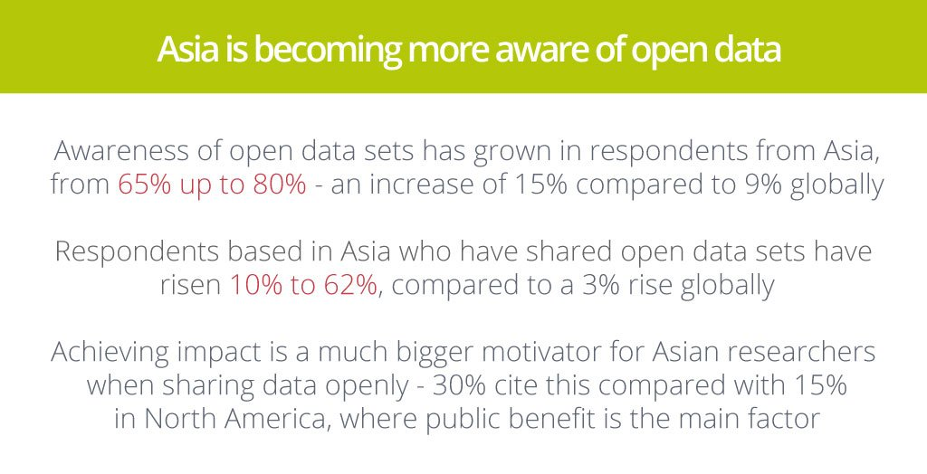 "test Twitter Media - ""Asia is becoming more aware of open data!"" #stateofopendata https://t.co/mm9XS7a2pH   #OAWeek #openaccess cc @figshare https://t.co/jgVbwUmYXK"