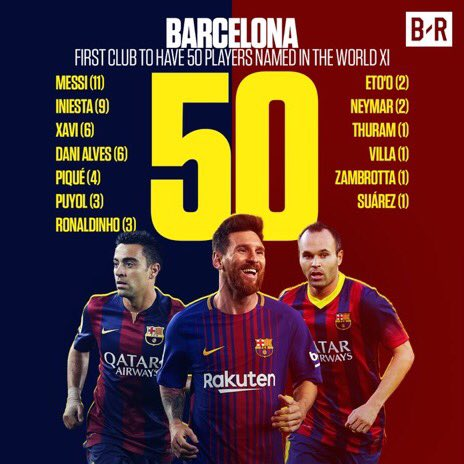 RT @CEStats: Barça is the first club ever to have 50 players in the FIFA World XI. [br] https://t.co/r782xhwIAk
