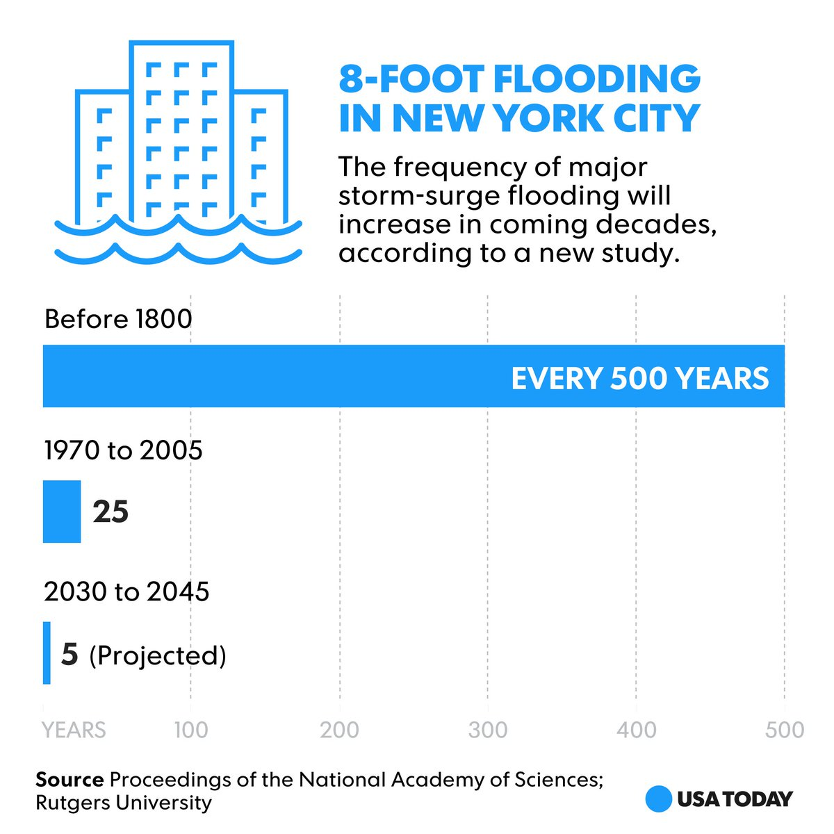 Catastrophic, Sandy-like floods could hit NYC every 5 years due to sea-level rise