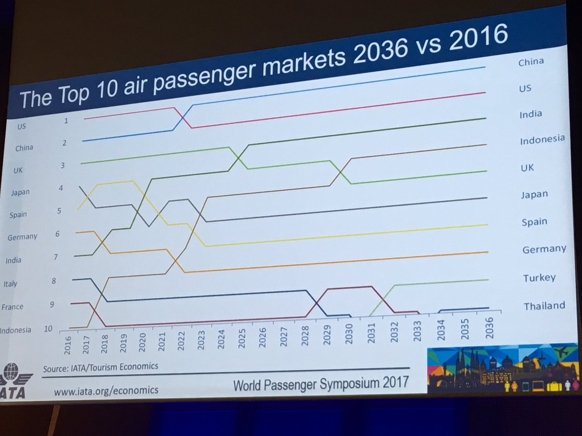 Country by country predictions by @iata in pax count for the next 20 years. #iatawps #paxex #avgeek https://t.co/zoY6s84ExG
