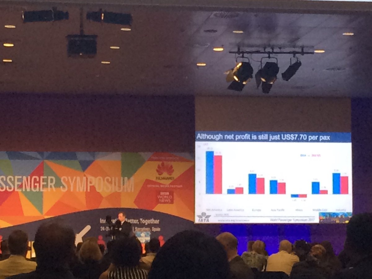 @IATA says average industry profit per pax is still at $7.70 #IATAWPS https://t.co/TpibK0btaF