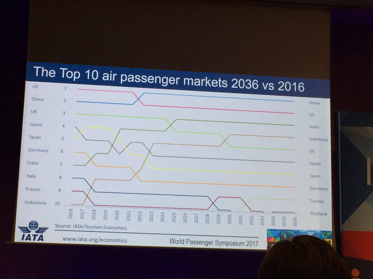 """China expected to overtake the US as largest air passenger market in next 20 years""-@IATA Andrew Matters #IATAWPS https://t.co/3FfPho40sL"