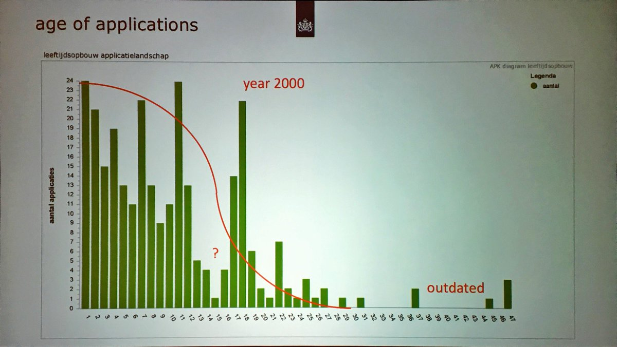 Lourens Riemens shows the age of the application portfolio, oldest app in production over 40 years old! #ogAMS https://t.co/M7k4kVyOl1