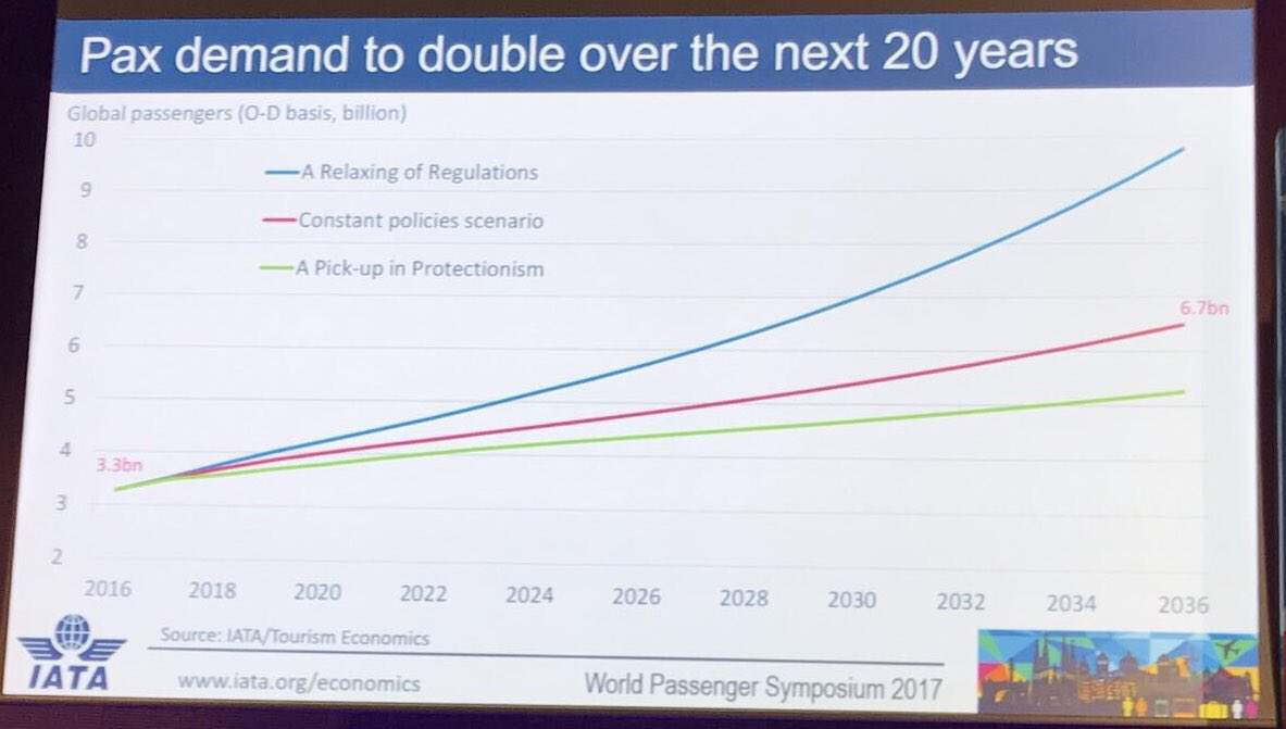 Passenger demand to double from 3.3bn in 2016 to 6.7bn in 2036, says IATA's Andrew Matters #IATAWPS https://t.co/NYcV6QBUD0