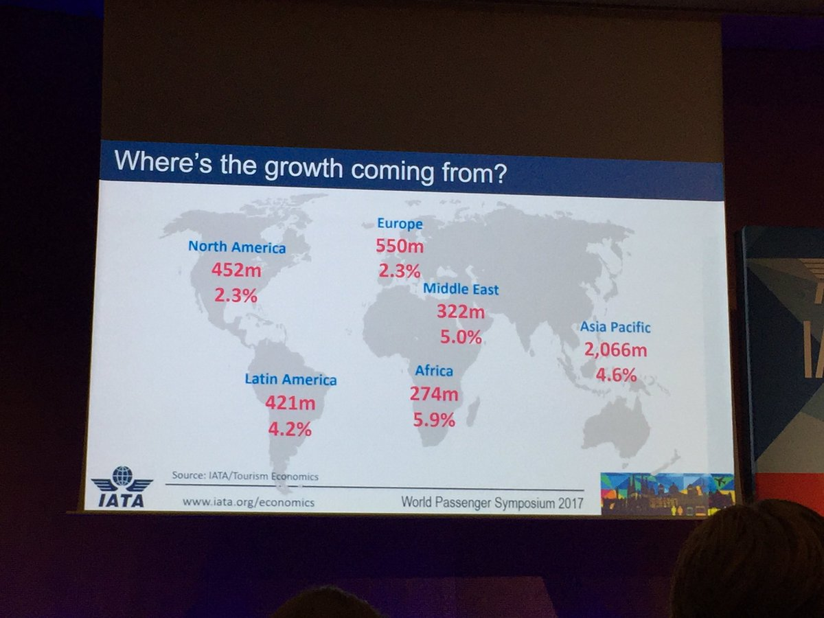 An extra 2billion passengers expected in Asia Pacific by 2026 - @IATA #IATAWPS https://t.co/zHjp7lFNjW