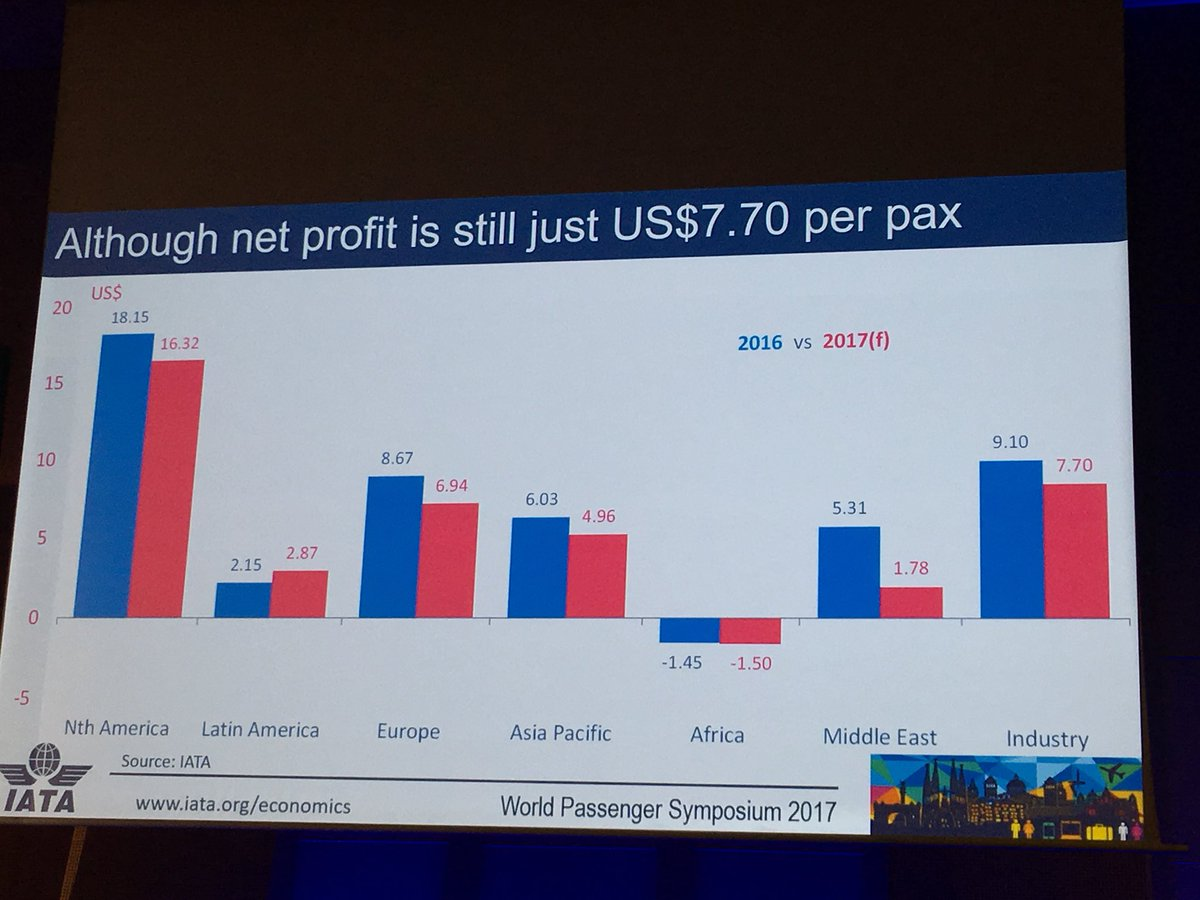 "North American #airlines' profitability ""drags up"" industry -@IATA. Drags up? #IATAWPS https://t.co/lBTas8Iv92"