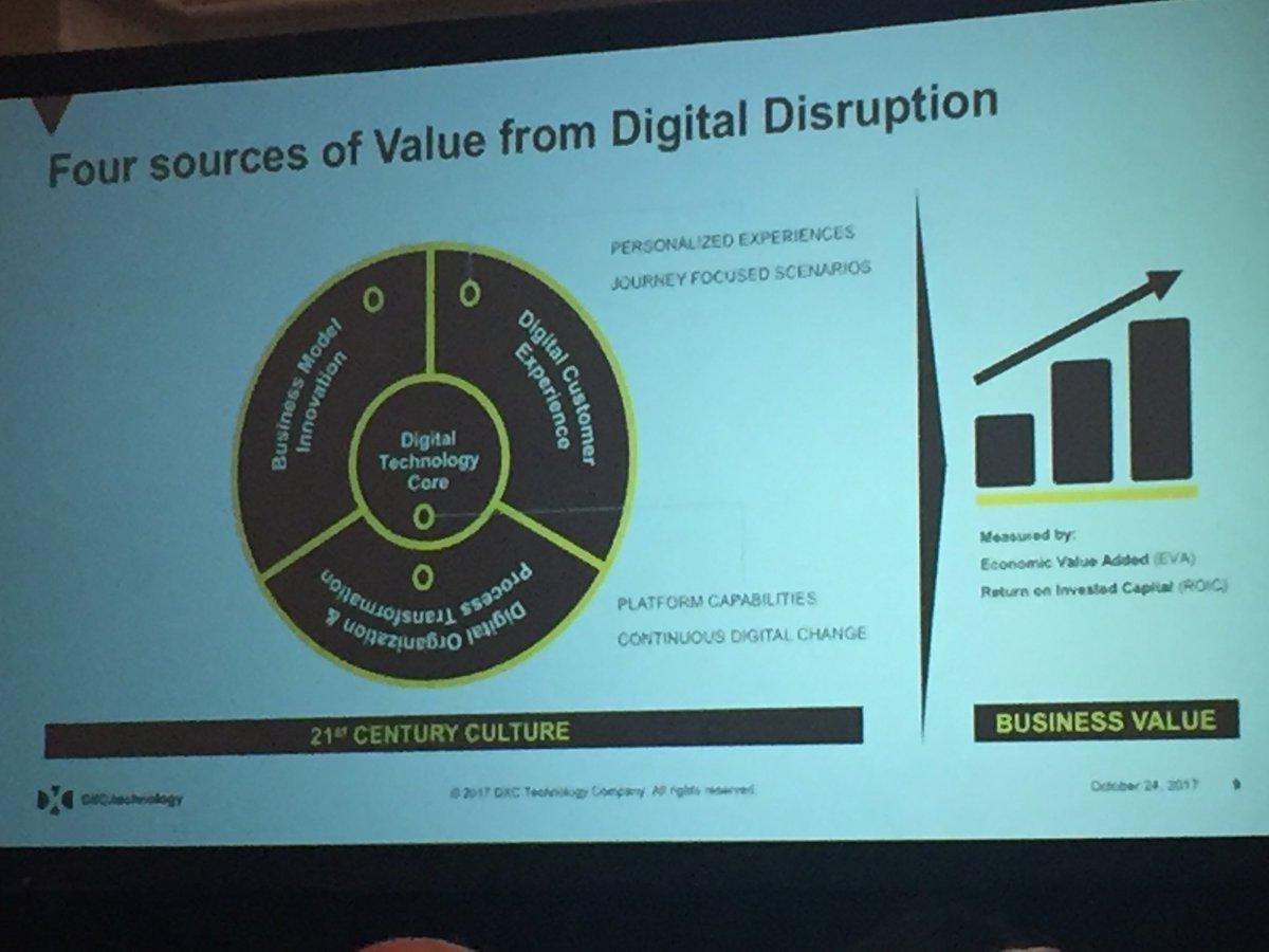 Sources of Digital Disruption #ogAMS https://t.co/y7aFFvob5O