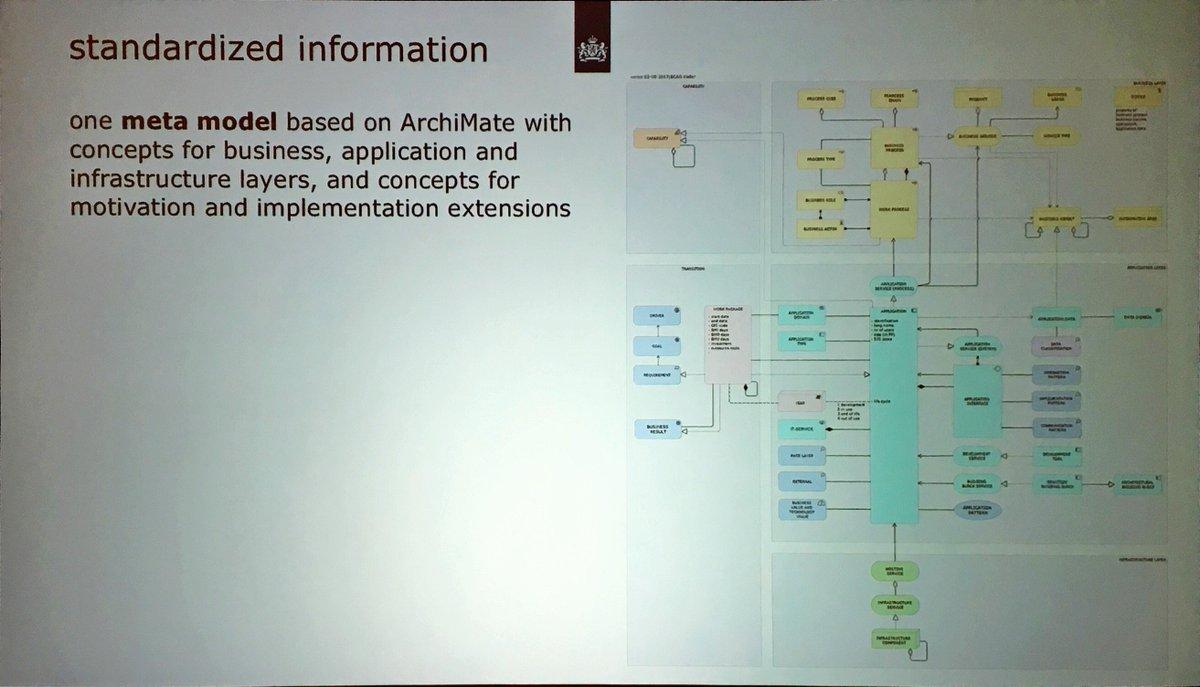 Lourens Riemens:we have one meta model based on ArchiMate #ogAMS https://t.co/IfPzxJM28b