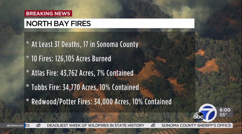 #NorthBayFires