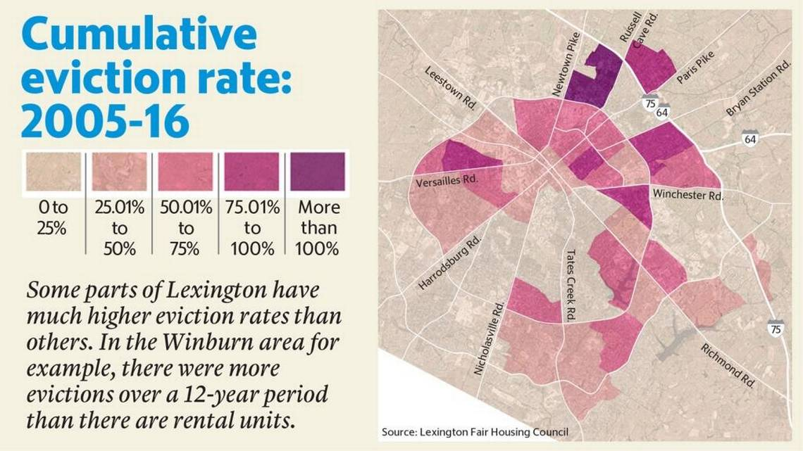 Renters in Lexington's Winburn area are evicted most often, housing study finds   Lexington Herald Leader