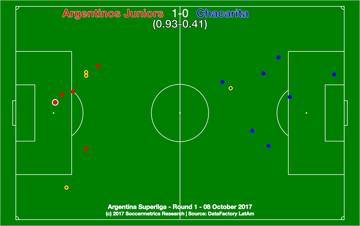 test Twitter Media - .@AAAJoficial 1-0 @ChacaOficial. Held over from Matchday 1 - Argentinos do just enough in Clásico de los Ascendidos. @DataFactoryLA @argsaf https://t.co/kWRtfdrRZ3