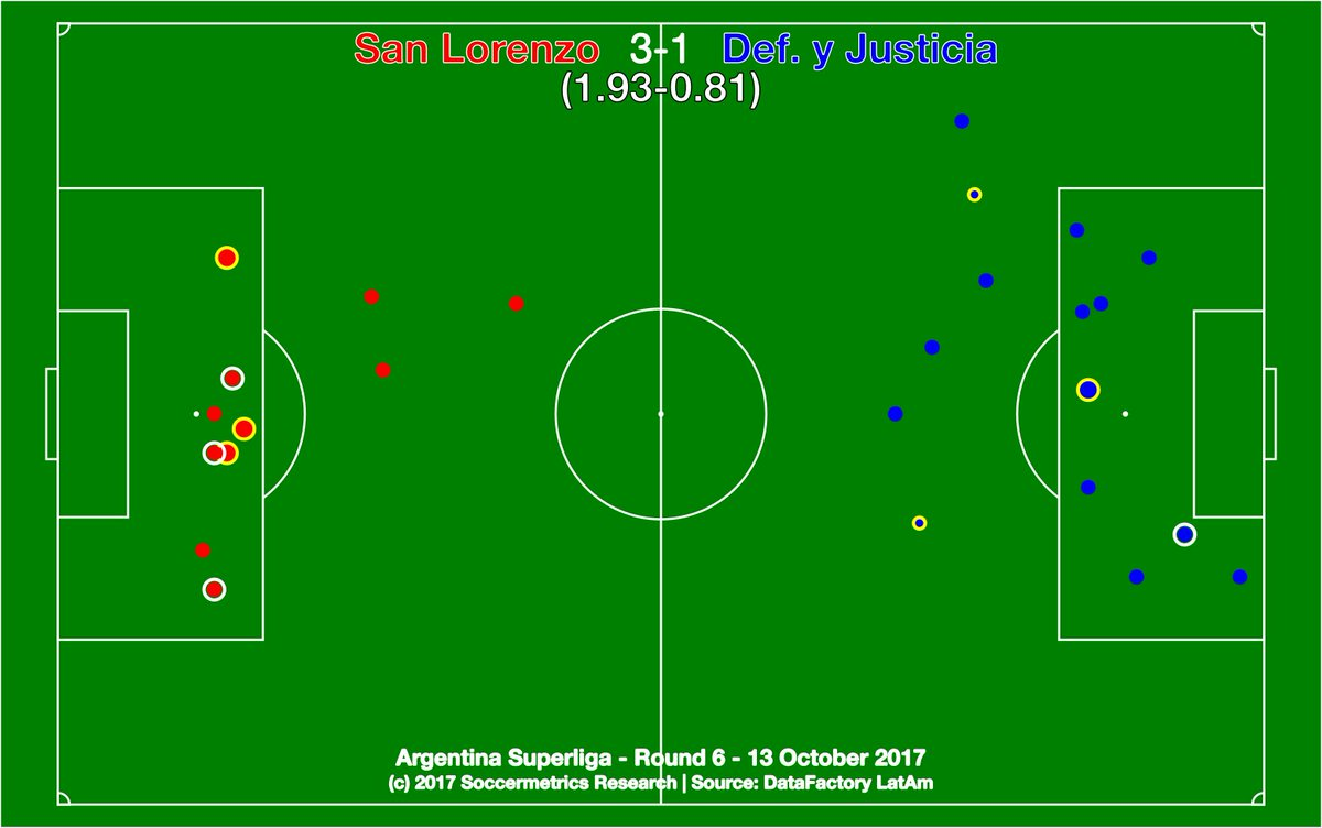 test Twitter Media - .@SanLorenzo 3-1 @ClubDefensayJus. Halcón's defenses are much more porous in the post-Beccacece era. @DataFactoryLA @argsaf https://t.co/7WimXGt03S