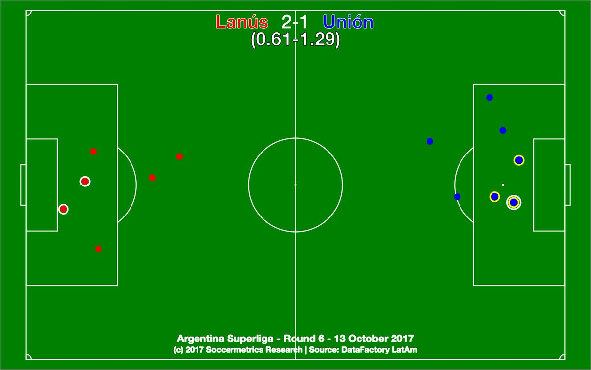 test Twitter Media - .@clublanus 2-1 @clubaunion. Unión converted once from a set-piece in the box, but not enough vs surging Granate. @DataFactoryLA @argsaf https://t.co/VkcuS3iSZj