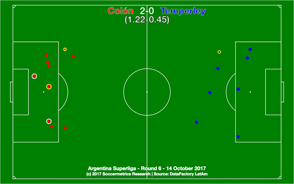 test Twitter Media - .@ColonOficial 2-0 @TemperleyOK. Colón stay unbeaten in league as they subdue a weak Temperley side. @DataFactoryLA @argsaf https://t.co/9MAtWQ3d4C