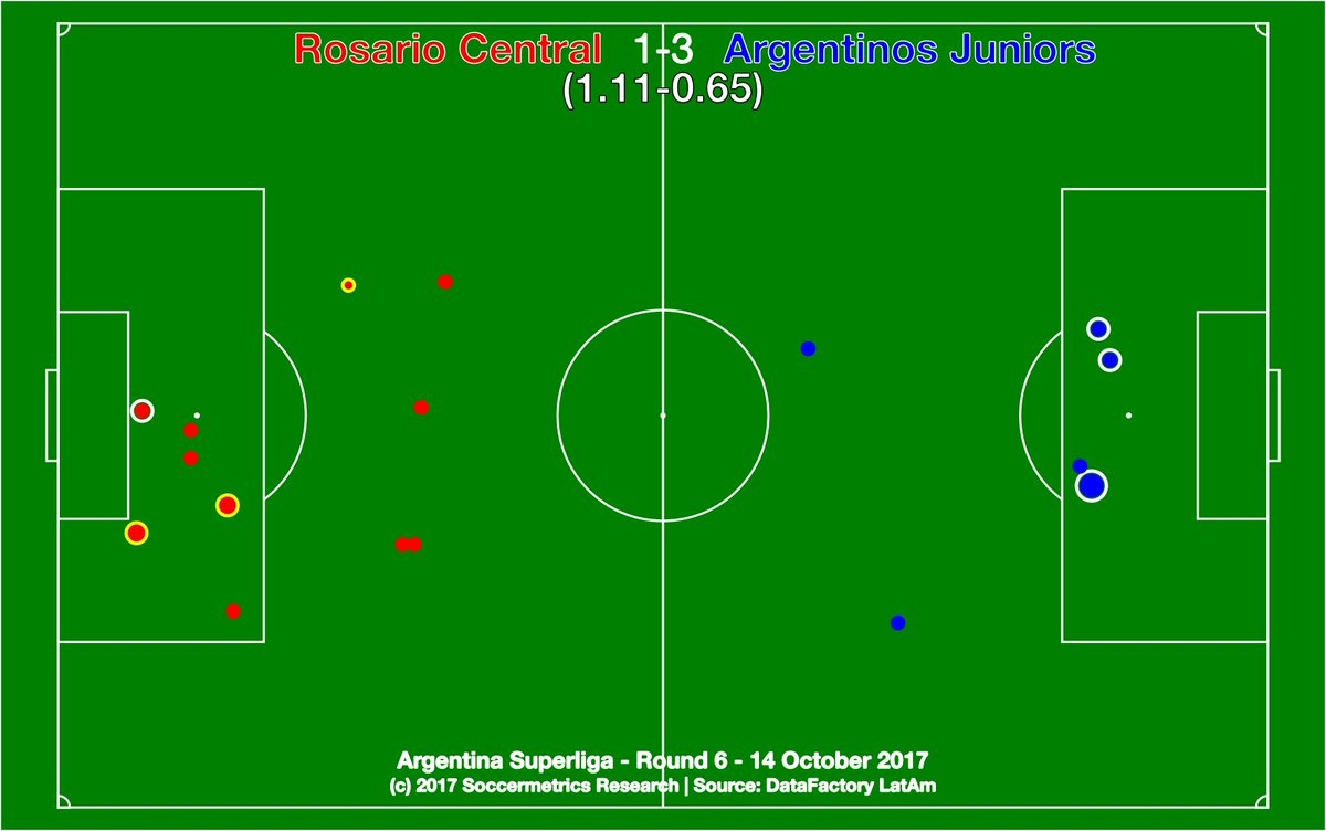 test Twitter Media - .@CARCoficial 1-3 @AAAJoficial. Argentinos opportunistic, three consecutive Bicho wins, Central nervous/imprecise. @DataFactoryLA @argsaf https://t.co/dFk99gL3fL
